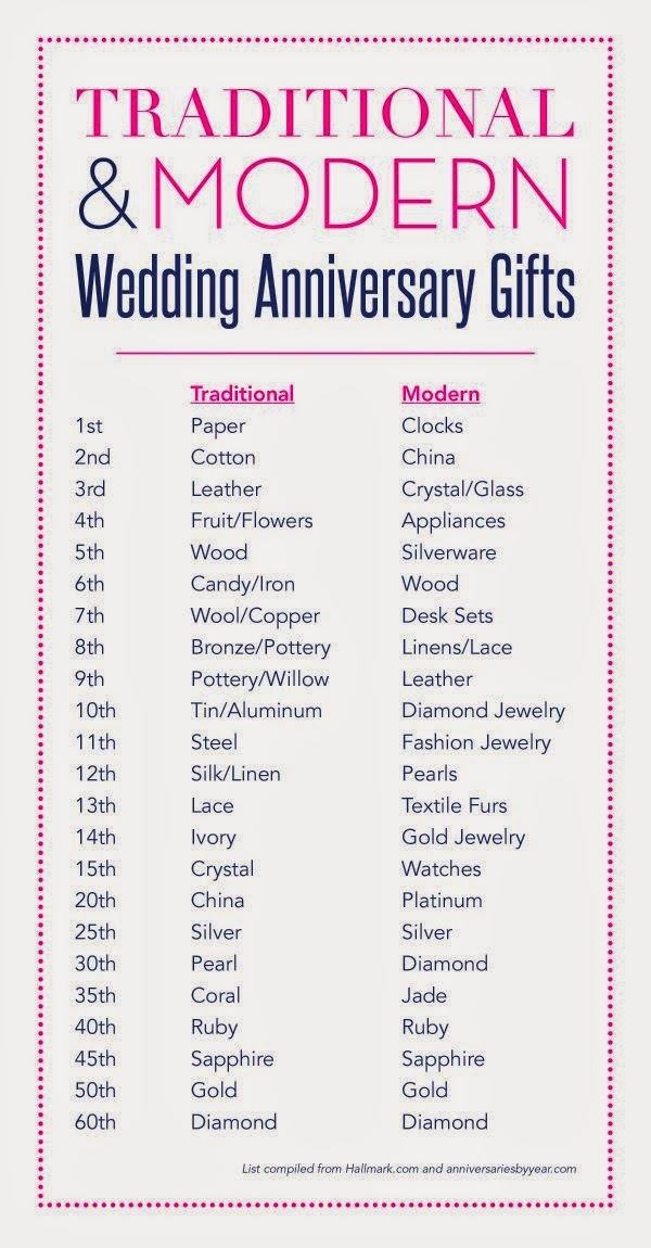 2 year wedding anniversary gifts for women