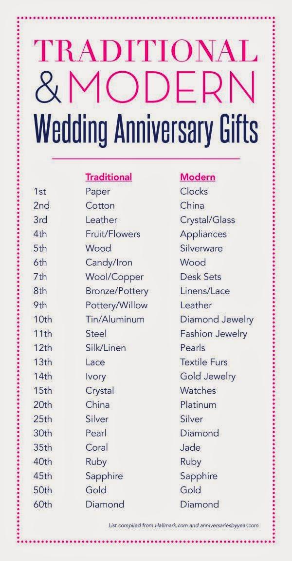 1 Year Wedding Anniversary Ideas For Him