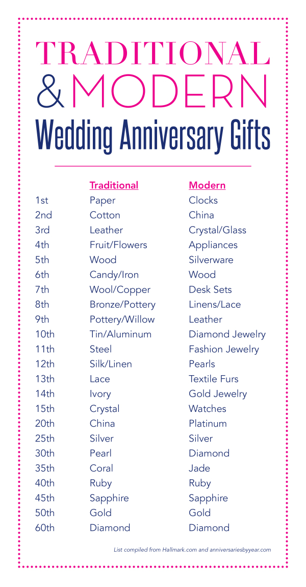16th wedding anniversary gifts for men